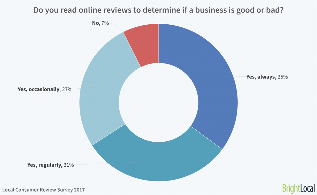 Do you read online reviews to determine if a business is good or bad?